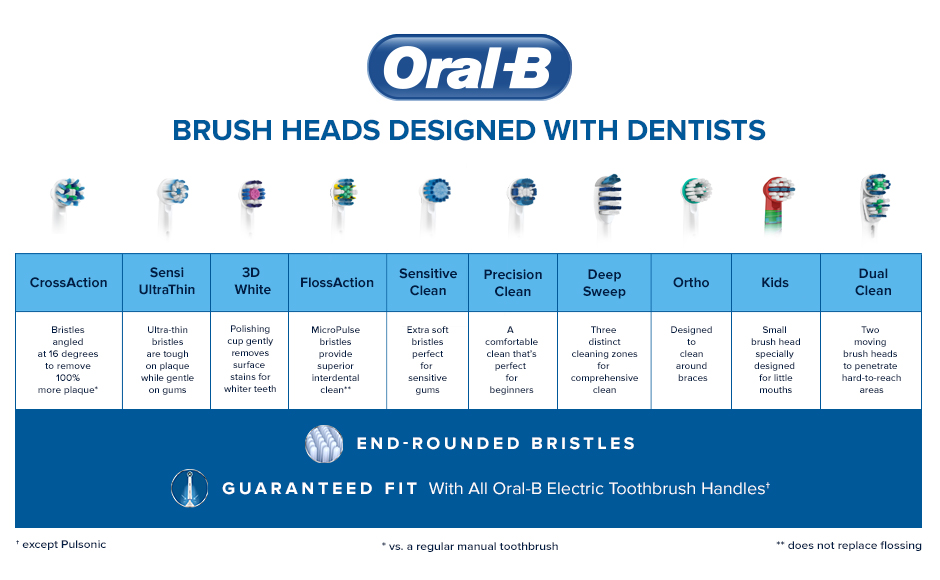 Oral-B Replacement Brush Head Product Comparison Chart