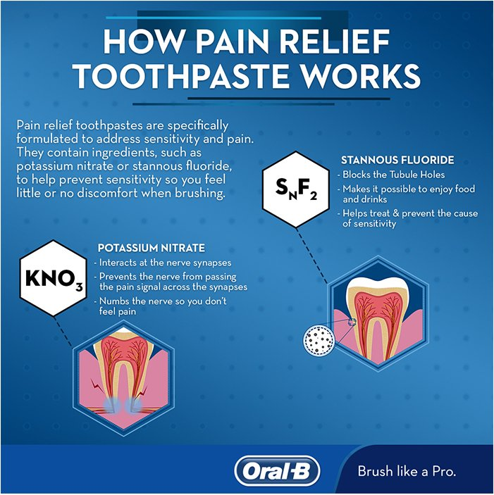 Pain Relief Toothpaste for Sensitive Teeth | Oral-B