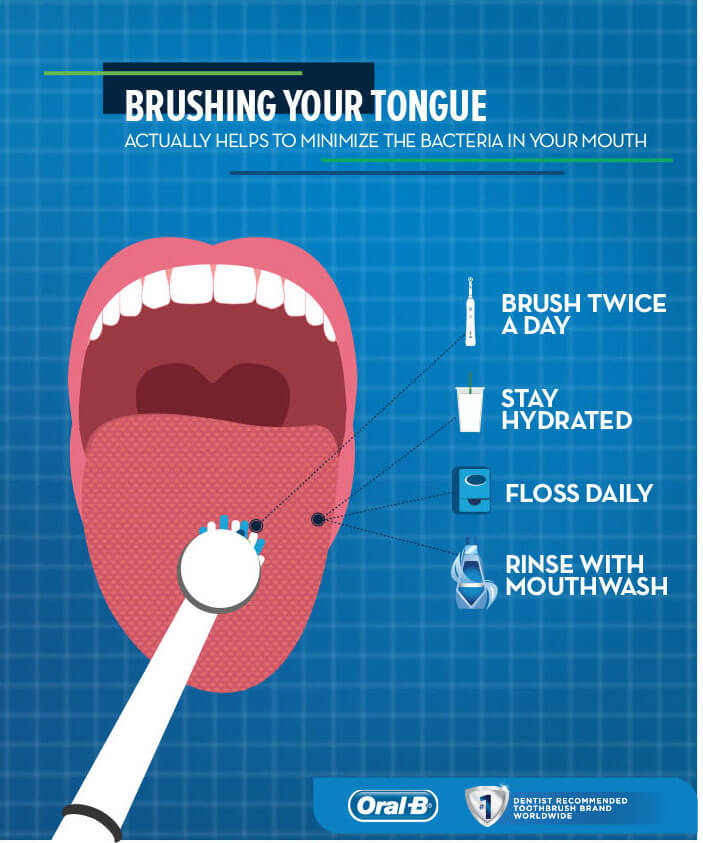 Brushing your tongue