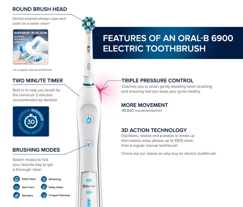 FEATURES OF AN ORAL-B 6900 ELECTRIC TOOTHBRUSH